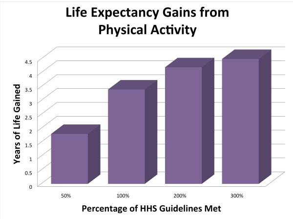 Physical Activity Extends Life Expectancy - National