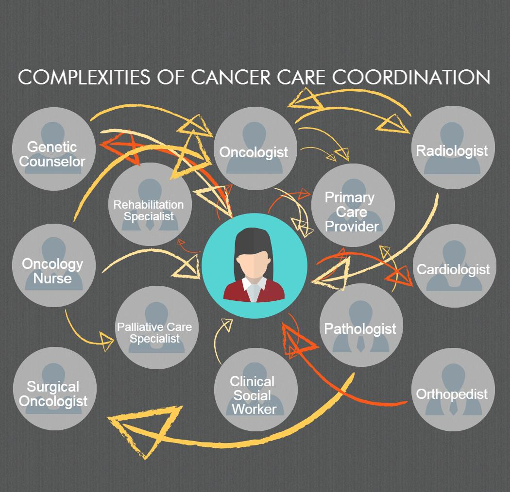 Cancer Survivorship Youre Never Really Done  NCCS  National Coalition for Cancer Survivorship