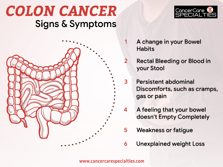 Colon Cancer Awareness Month Cancer Care Specialties