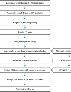 Figure flowchart for computed tomography guided  seeds implantation also expert consensus statement on rh cancerjournal
