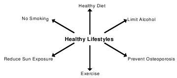 Lifestyle Changes to Improve Longevity and Quality of Life