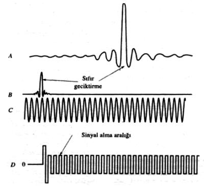 Şekil.7 Bir Fourier dönüşümlü infrared cihazındaki üç interferometre-nin zamana göre sinyalleri.