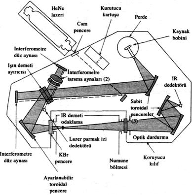 Tek-ışınlı FTIR spektrometresi
