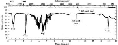 n-Heksanal'in düşük %T'de aşırı geçirgenlik gösteren infrared spektrumu.