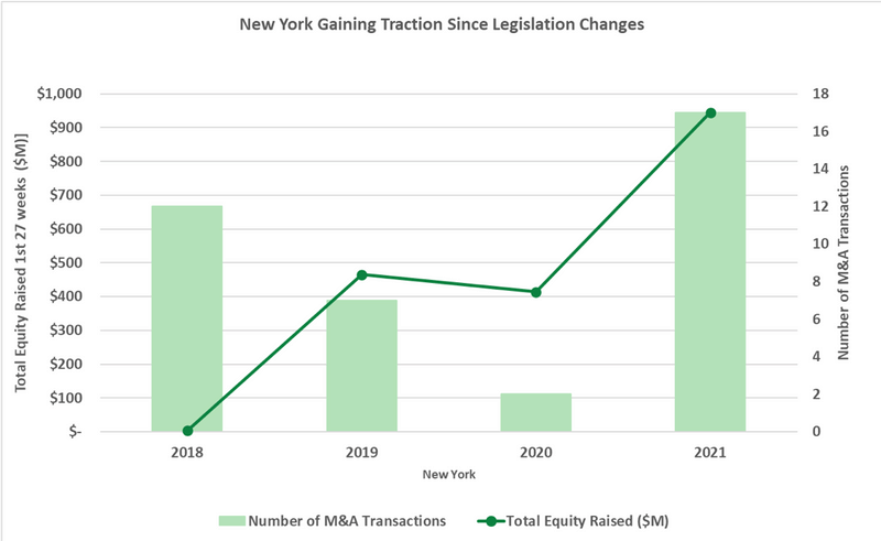 Cannabis Capital Markets in New York: M&A Deals and Capital Raises Are Skyrocketing