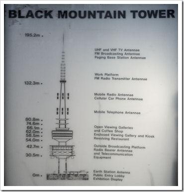 Black Mt Tower Info