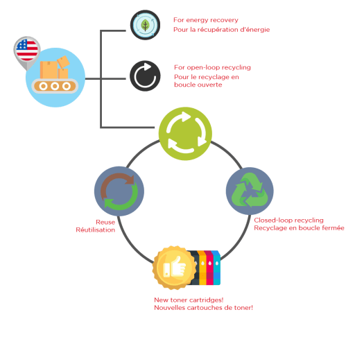 small resolution of  design assumes recycling after use which facilitates the reuse of components and the recycling of plastic in the manufacturing of new toner cartridges