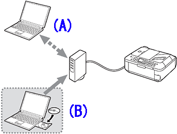 How to perform the wired LAN setup so that other computers
