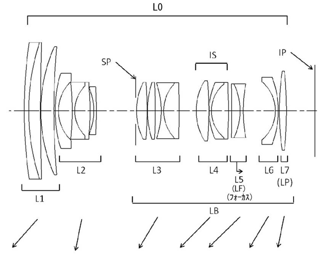 Canon Patent Application: Various Canon RF high end kit