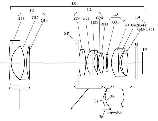 Canon Patent Application: Various lenses for Micro