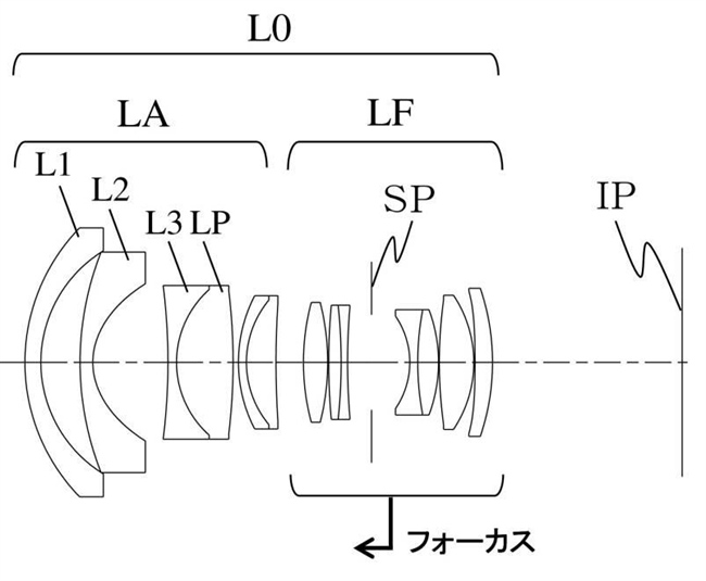 Canon Patent Application: Various EF lenses