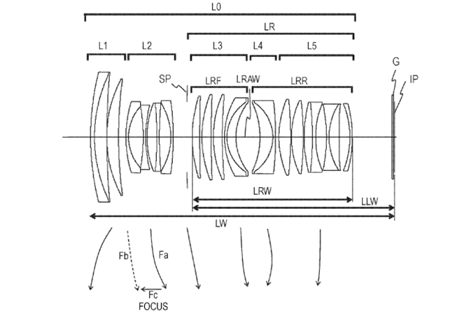 Canon Patent Application: Canon RF 50-82mm high