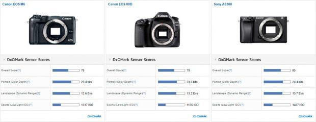 Canon EOS M6 DxOMark Tested