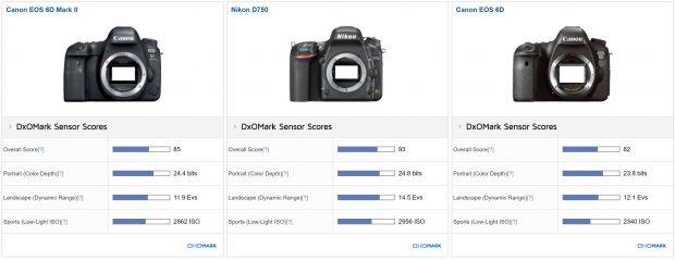DxOMark: Canon 6D Mark II has Great Color & ISO