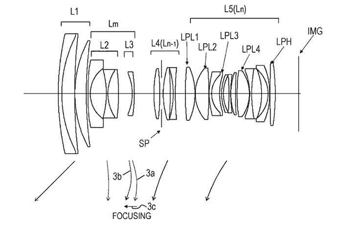 Patent: Canon RF 24-70mm f/2.8L USM Lens