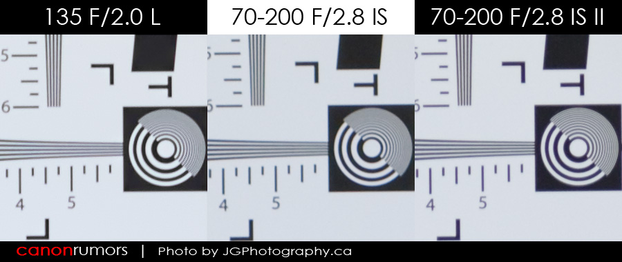 Canon 70-200 F/2.8 L IS II USM