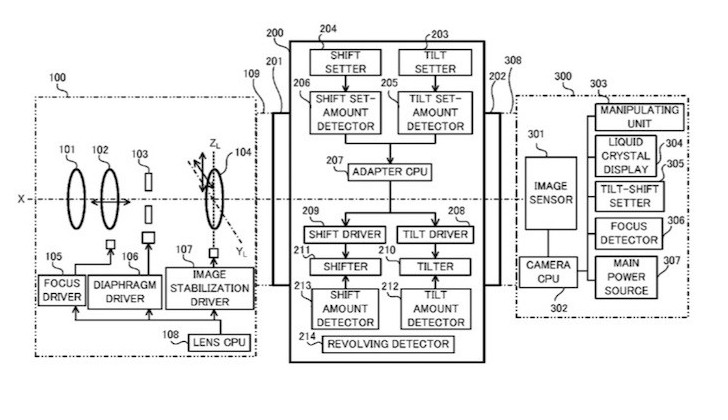 Patent: Canon Tilt-Shift Adaptor for All EF Lenses