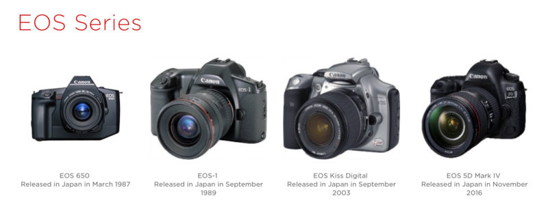 Canon made 90 million EOS cameras and 130 million EF