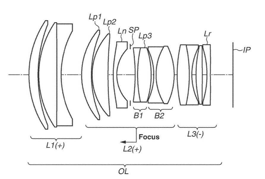 Canon Patent for 100mm f/1.4 and 135mm f/1.8 Lenses for