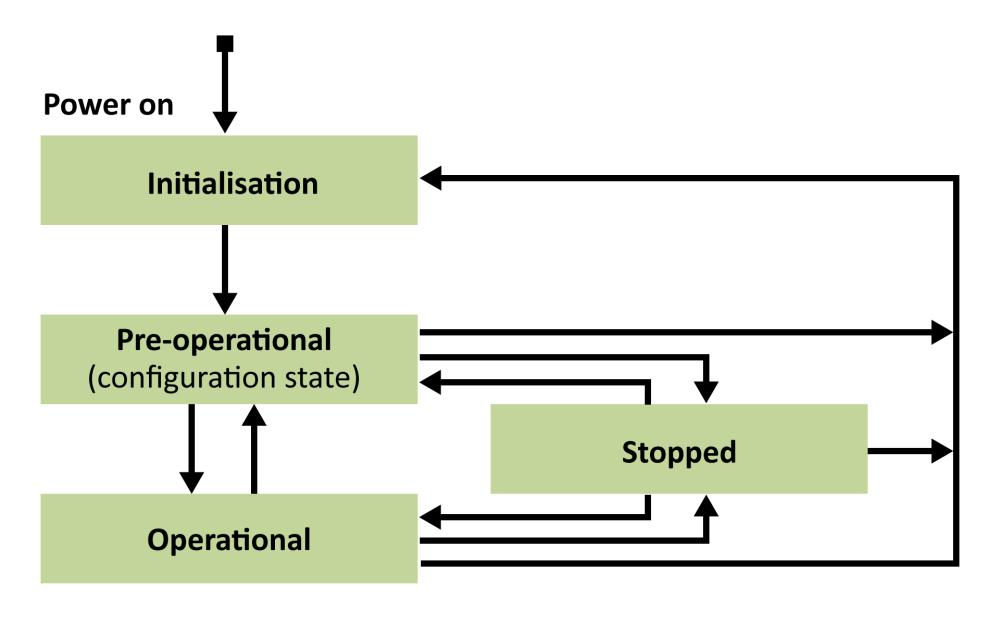medium resolution of nmt slave state machine