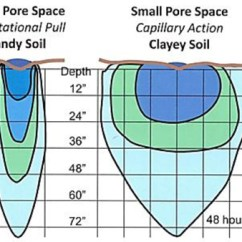Soil Profile Diagram Of Michigan 98 F150 4wd Wiring Type Influences Irrigation Strategy Msu Extension Water Spread And Penetration Time Distance In Sand Clay Soils