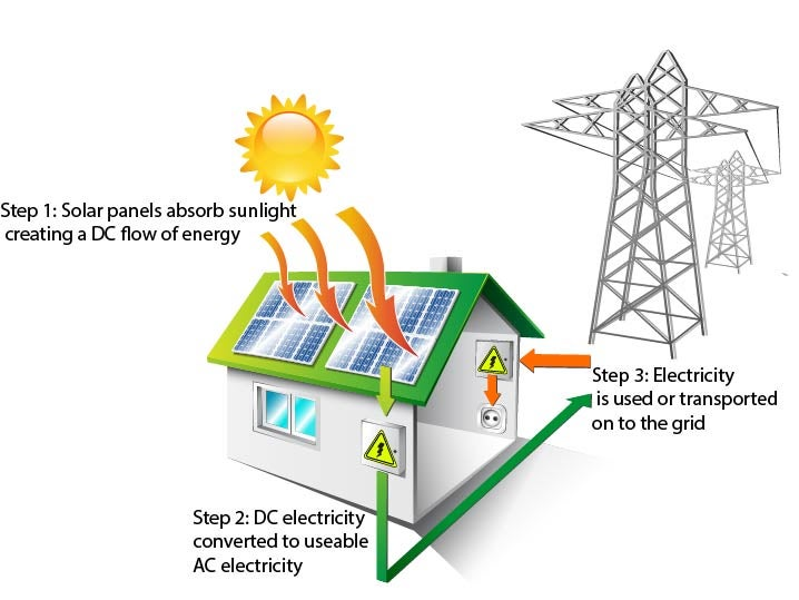 how solar power works diagram gfs mean 90 wiring do panels work pros cons of canstar blue