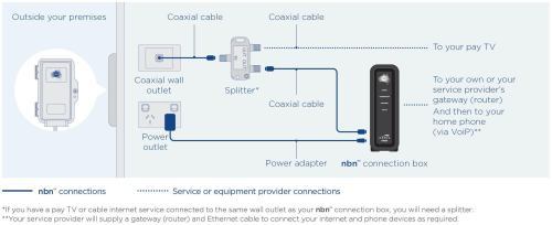 small resolution of hfc stands for hybrid fibre coaxial which is also colloquially known as cable this type of internet has been available for some time now through telstra