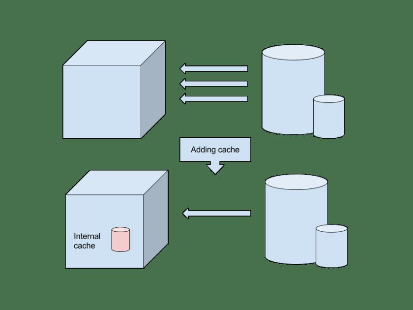 Cache Diagram