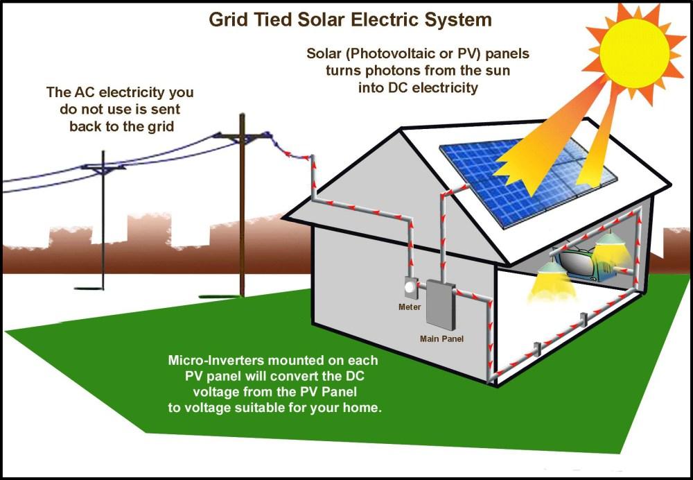 medium resolution of grid tie solar systems