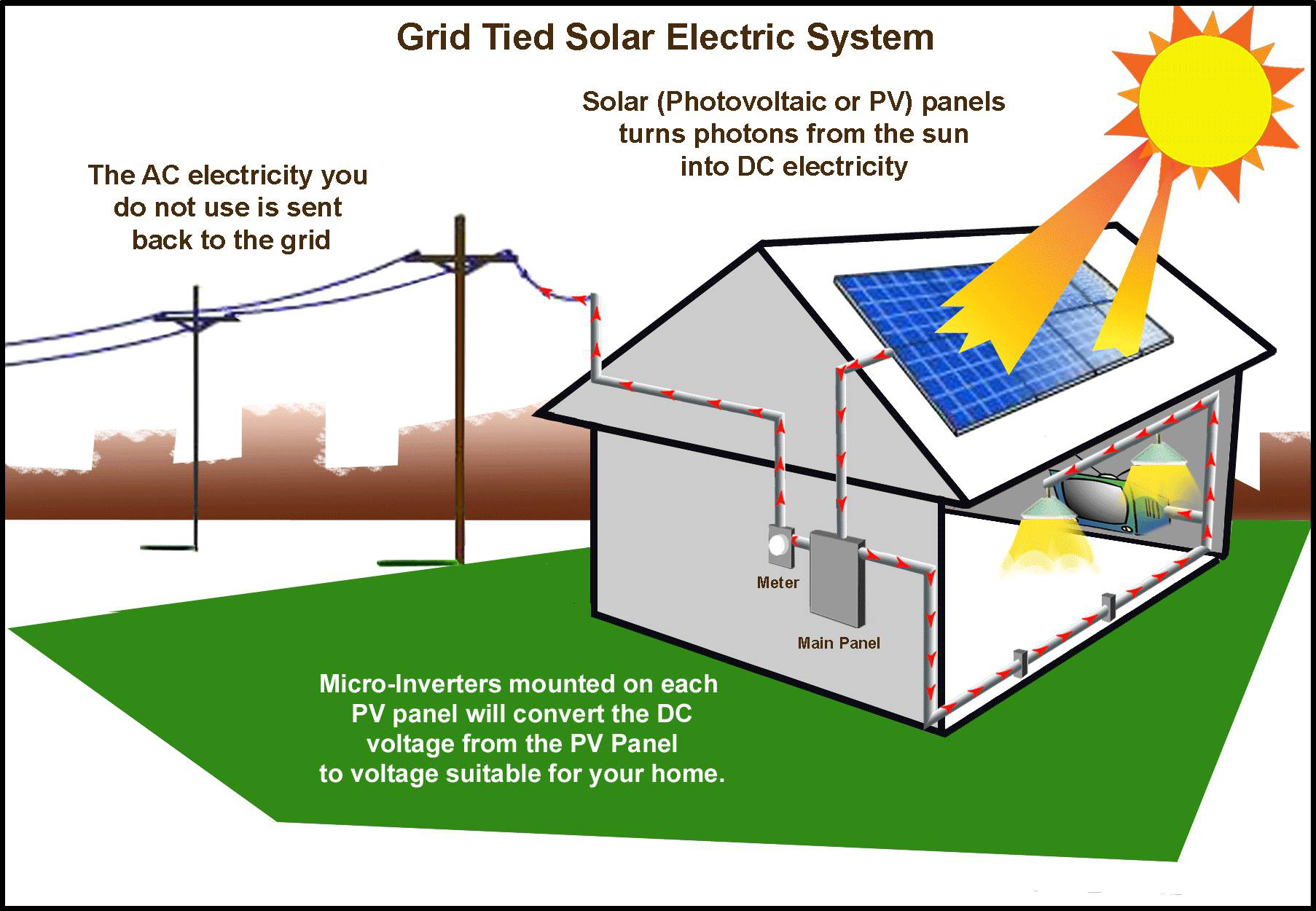 hight resolution of grid tie solar systems