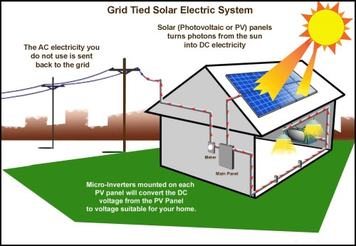 small resolution of grid tie solar systems