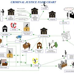 Criminal Procedure Diagram Wiring For Ge Refrigerator The Justice Process   Canyon County