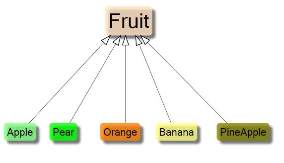 CapableObjects UML Inheritance