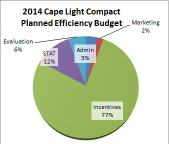 Graphic of 2014 Energy Efficiency Budget