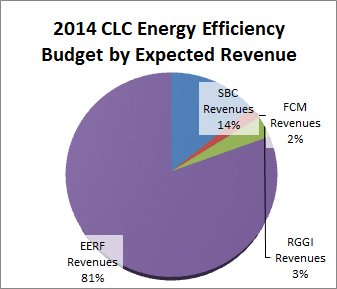 Visual of 2014 Energy Efficiency budget by expected revenue