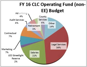 FY16-Operating-Fund-budget-web