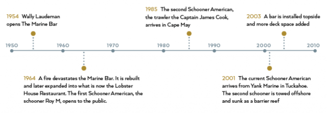 The Schooner American timeline: 1954 - Wally Laudeman opens the Marine Bar 1964 - A fire devastates the Marine Bar. It's rebuilt and expanded into what is now the Lobster House. The first Schooner opens to the public. 1985 - The second Schooner American arrives in Cape May 2001 - The current Schooner American arrives from Tuckahoe 2003 - A bar is installed topside