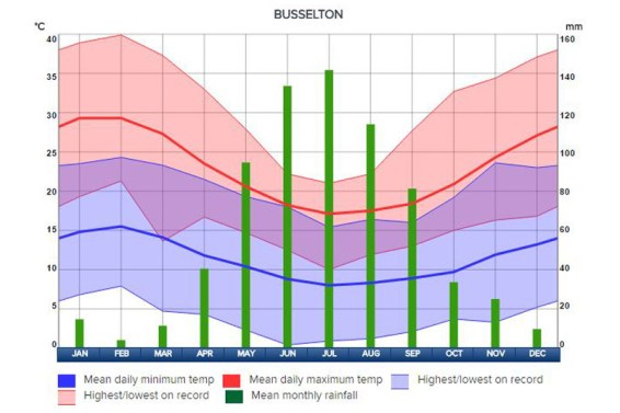 Weather chart for Busselton