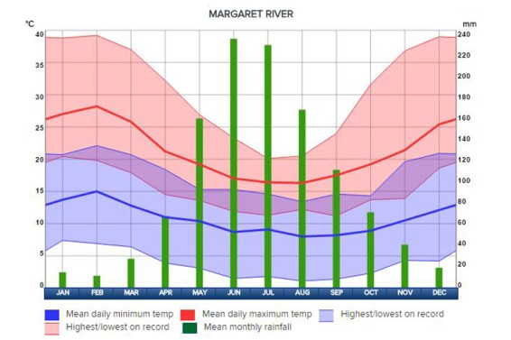weather chart for Margaret River