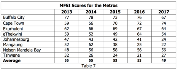 Cape Town ranked best metro municipality in SA