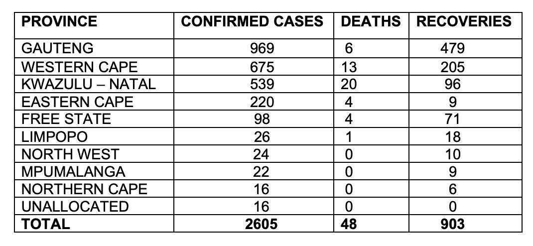 SA coronavirus-related deaths now at 48