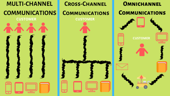 Omnichannel Customer Trends - Single View of the Customer