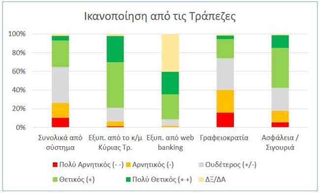 Ικανοποίηση από τράπεζες