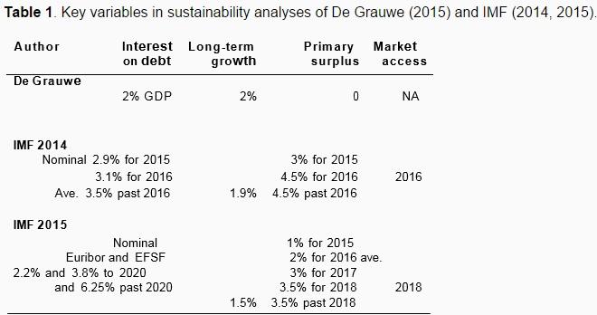 Είναι βιώσιμο το ελληνικό χρέος;