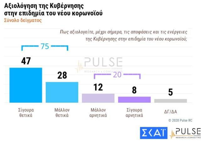 Pulse Poll 1