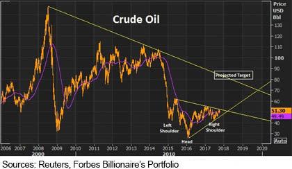 Αναλυτές βλέπουν το πετρέλαιο ακόμη και στα $110 στις αρχές του 2018