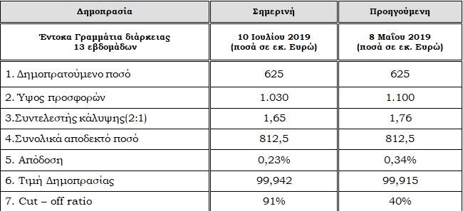 ΟΔΔΗΧ: Στο 0,23% υποχώρησε η απόδοση στη δημοπρασία τρίμηνων εντόκων