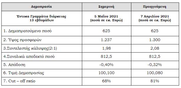 ΟΔΔΗΧ: Στο -0,40% ηαπόδοση στη δημοπρασία εντόκων τριών μηνών
