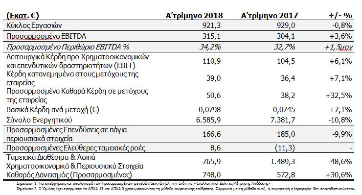 ΟΤΕ: Αυξημένα κέρδη στο α' τρίμηνο χάρη στην ισχυρή επίδοση της Ελλάδας
