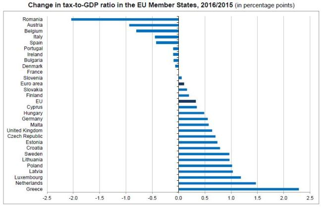 Eurostat: Στην Ελλάδα η μεγαλύτερη αύξηση του δείκτη φορολογίας προς ΑΕΠ